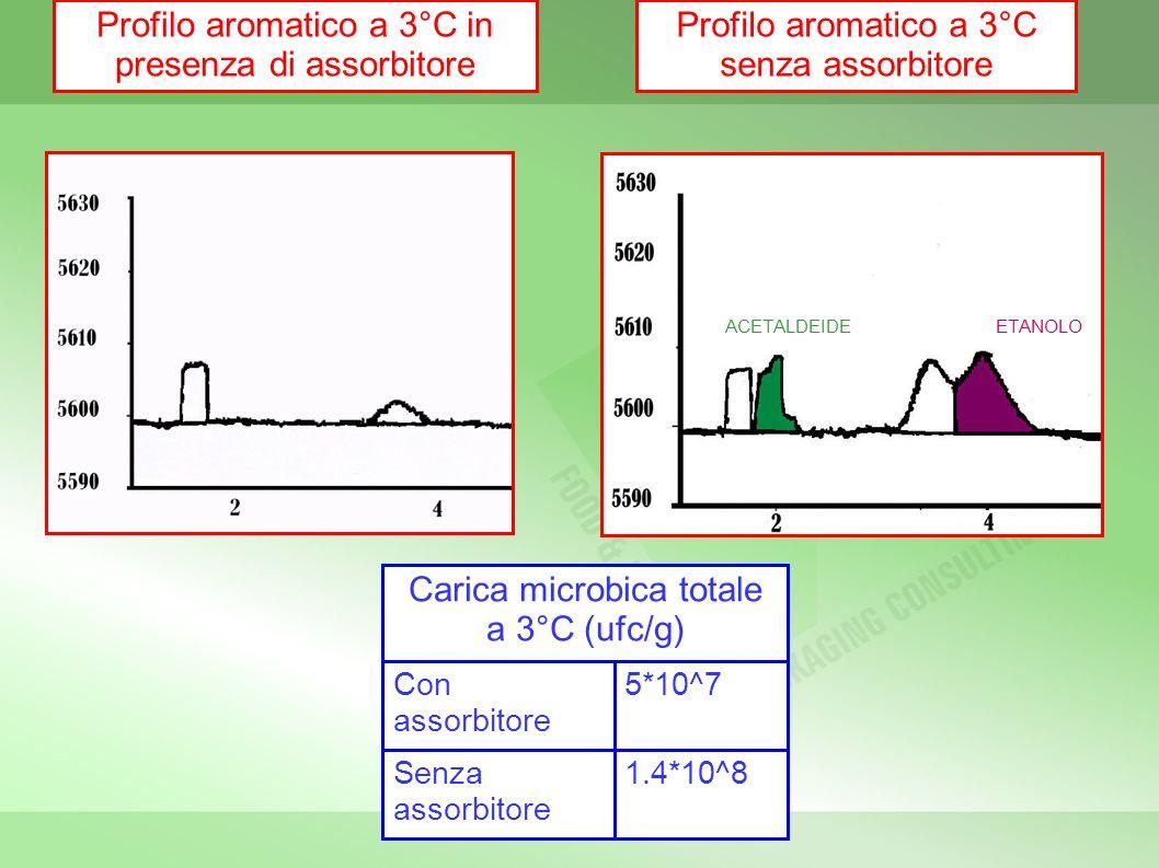 Etanolo Profilo aromatico a 3°C in presenza di assorbitore Profilo aromatico a 3°C senza assorbitore ACETALDEIDEETANOLO 1.4*10^8 Senza assorbitore 5*1