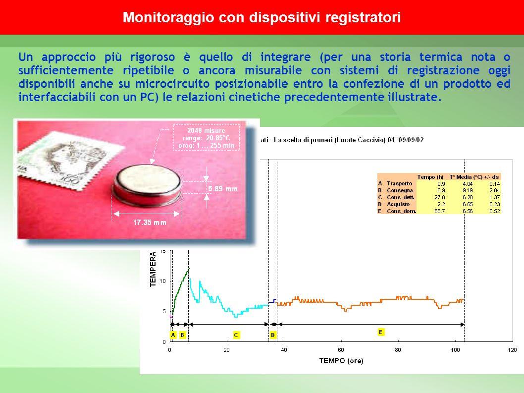 Monitoraggio con dispositivi registratori Un approccio più rigoroso è quello di integrare (per una storia termica nota o sufficientemente ripetibile o