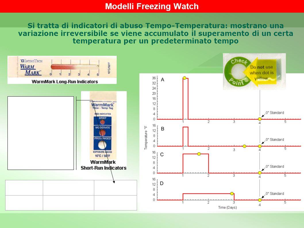 Product Number Response Temperature Run-Out Time* WS -18/8-18°C / 0°F8 hours Tempo necessario affinchè la colorazione rossa compaia nelle tre finestre
