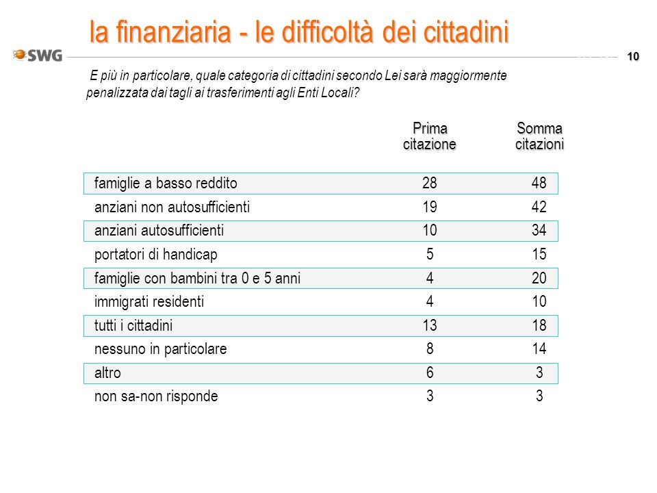 10 Valori % E più in particolare, quale categoria di cittadini secondo Lei sarà maggiormente penalizzata dai tagli ai trasferimenti agli Enti Locali?