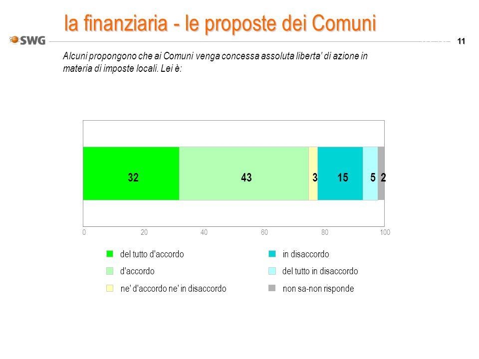 11 Valori % Alcuni propongono che ai Comuni venga concessa assoluta liberta' di azione in materia di imposte locali. Lei è: 020406080100 324331552 del