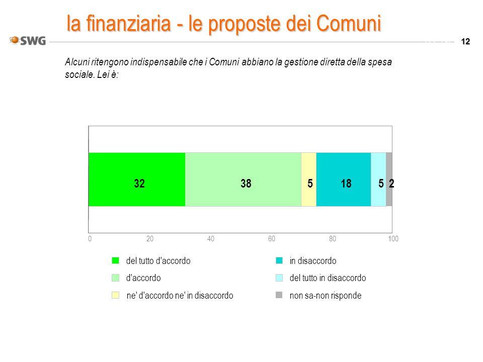 12 Valori % Alcuni ritengono indispensabile che i Comuni abbiano la gestione diretta della spesa sociale. Lei è: 020406080100 323851852 del tutto d'ac