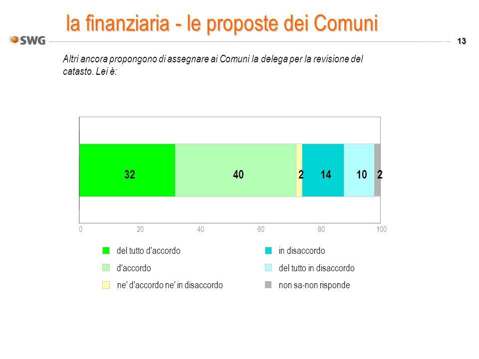 13 Valori % Altri ancora propongono di assegnare ai Comuni la delega per la revisione del catasto. Lei è: 020406080100 3240214102 del tutto d'accordo