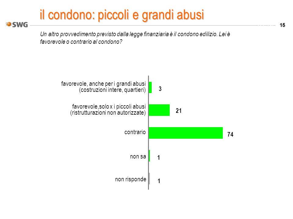15 Valori % Un altro provvedimento previsto dalla legge finanziaria è il condono edilizio. Lei è favorevole o contrario al condono? non risponde non s
