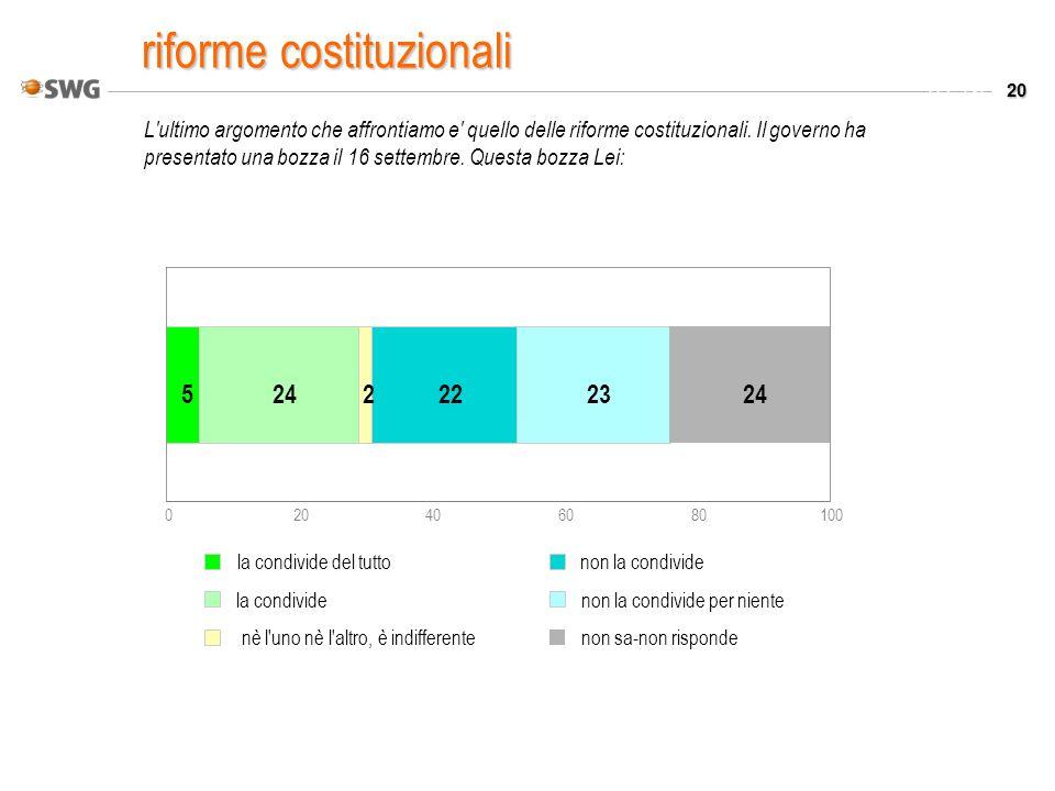 20 Valori % L'ultimo argomento che affrontiamo e' quello delle riforme costituzionali. Il governo ha presentato una bozza il 16 settembre. Questa bozz