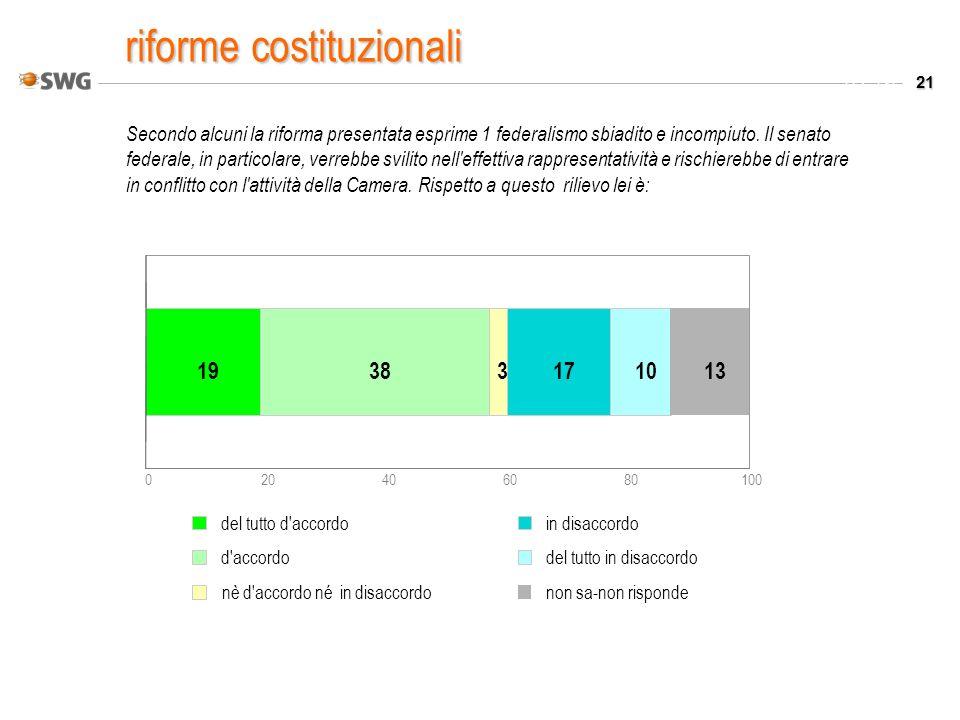 21 Valori % Secondo alcuni la riforma presentata esprime 1 federalismo sbiadito e incompiuto.