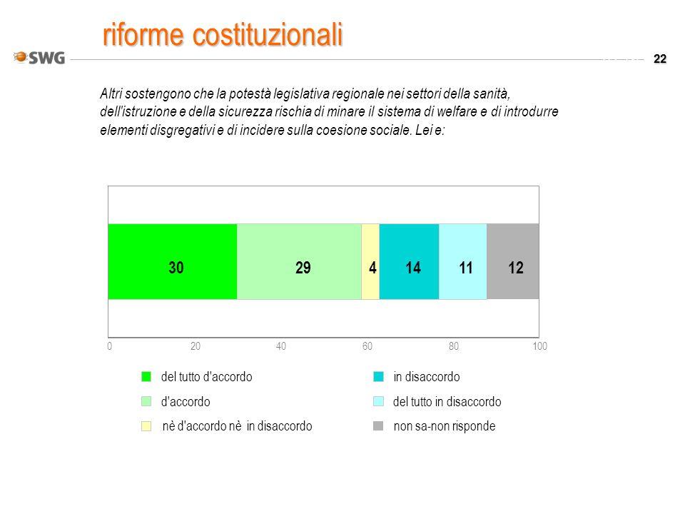 22 Valori % Altri sostengono che la potestà legislativa regionale nei settori della sanità, dell istruzione e della sicurezza rischia di minare il sistema di welfare e di introdurre elementi disgregativi e di incidere sulla coesione sociale.