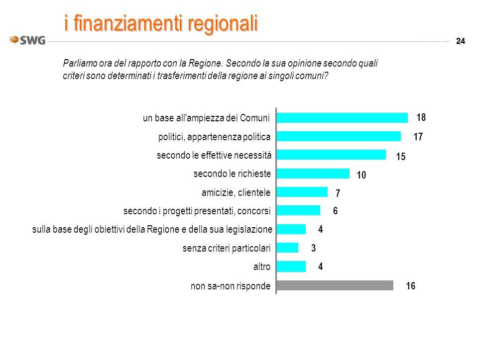 24 Valori % Parliamo ora del rapporto con la Regione. Secondo la sua opinione secondo quali criteri sono determinati i trasferimenti della regione ai