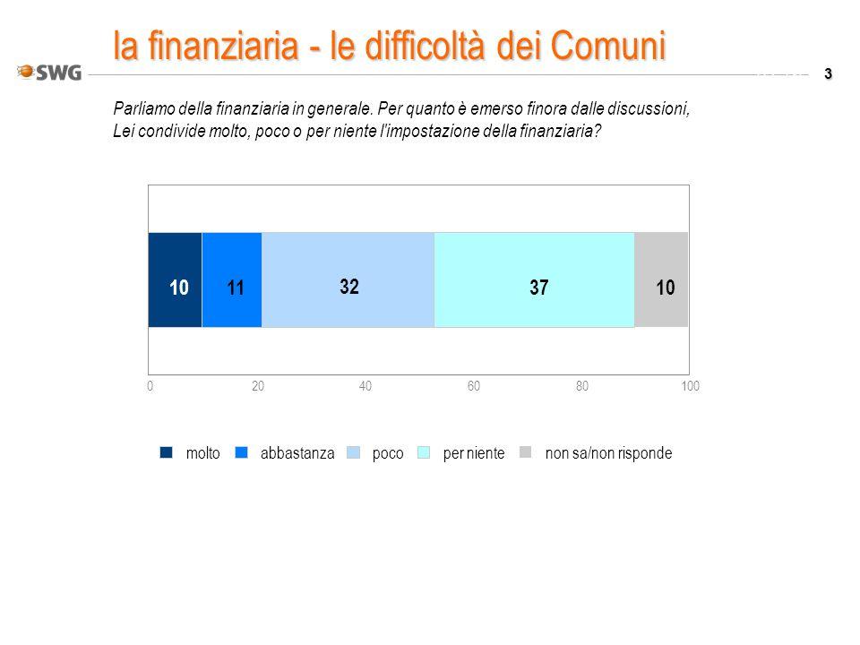 3 Valori % Parliamo della finanziaria in generale. Per quanto è emerso finora dalle discussioni, Lei condivide molto, poco o per niente l'impostazione
