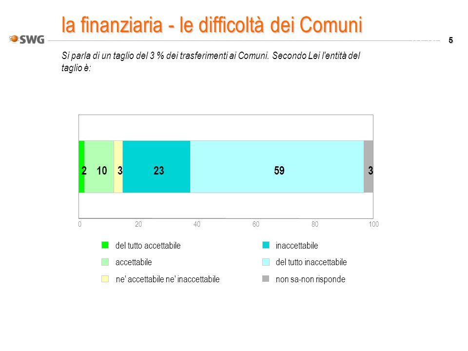 5 Valori % Si parla di un taglio del 3 % dei trasferimenti ai Comuni. Secondo Lei l'entità del taglio è: 020406080100 210323593 del tutto accettabile