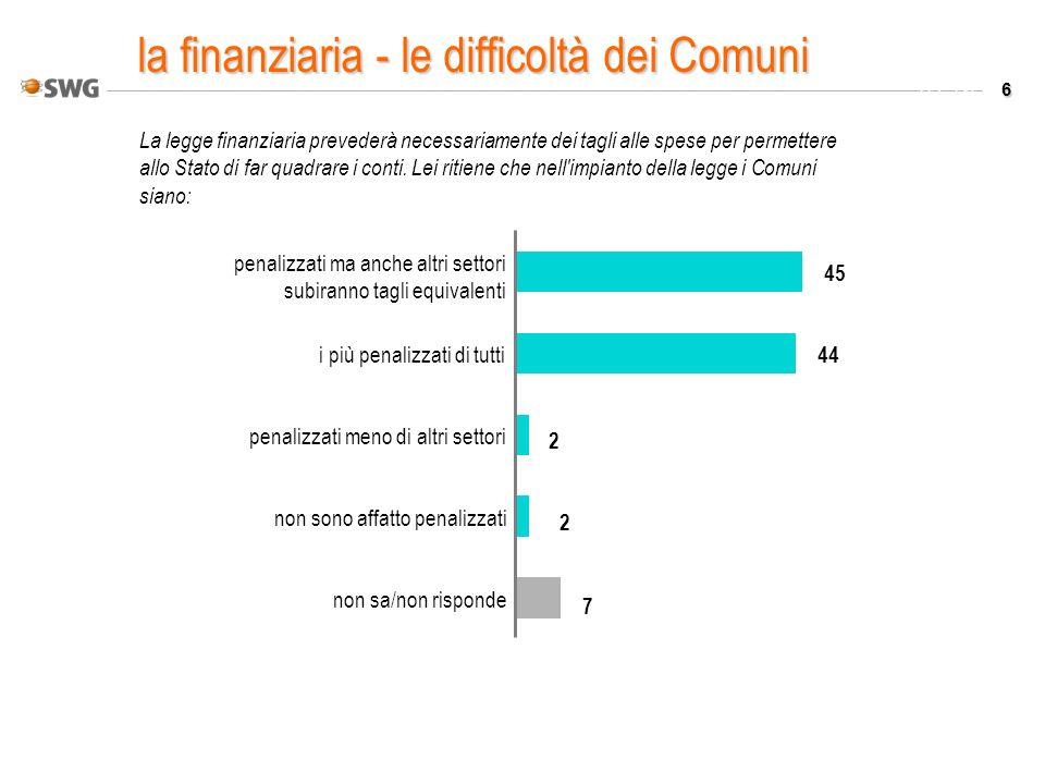 17 Valori % Lei ritiene che i suoi concittadini accoglierebbero meglio: l introduzione di una tassa di scopo un aumento dell ICI non sa-non risponde 62 23 15 tassare i cittadini?