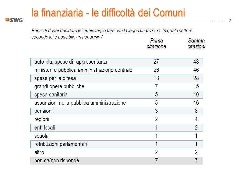 7 Valori % Pensi di dover decidere lei quale taglio fare con la legge finanziaria. In quale settore secondo lei è possibile un risparmio? PrimaSomma c