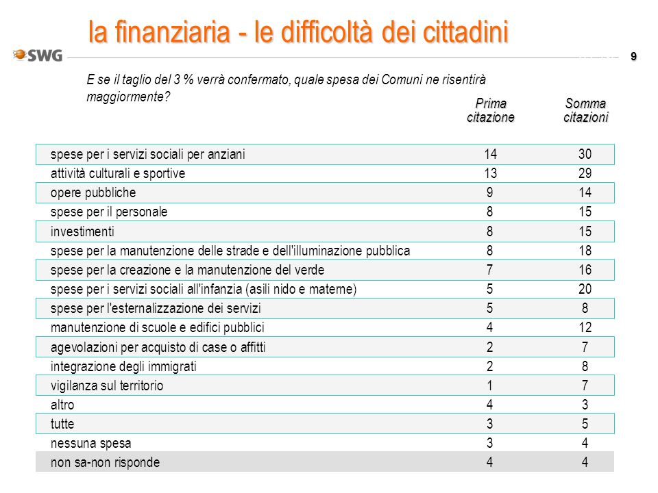 9 Valori % E se il taglio del 3 % verrà confermato, quale spesa dei Comuni ne risentirà maggiormente? PrimaSomma citazionecitazioni spese per i serviz