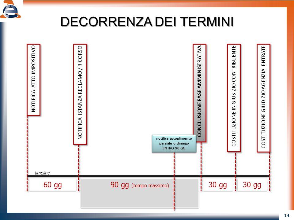 14 NOTIFICA ATTO IMPOSITIVO COSTITUZIONE IN GIUSIZIO CONTRIBUENTE NOTIFICA ISTANZA RECLAMO / RICORSO COSTITUZIONE GIUDIZIO AGENZIA ENTRATE 60 gg 90 gg