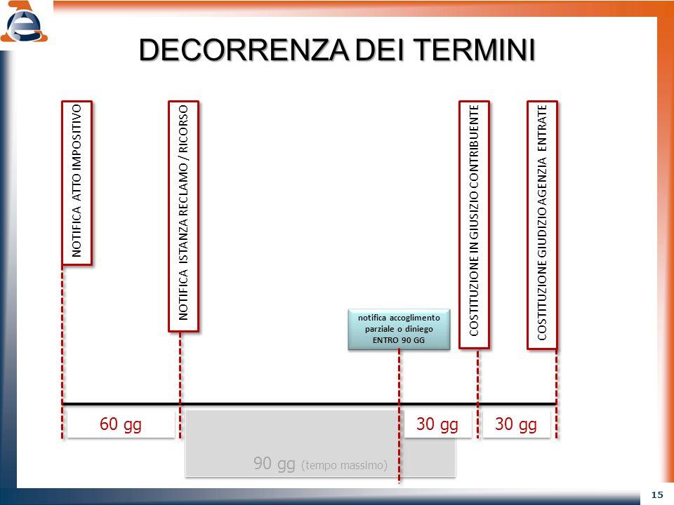 15 90 gg (tempo massimo) NOTIFICA ATTO IMPOSITIVO COSTITUZIONE IN GIUSIZIO CONTRIBUENTE COSTITUZIONE GIUDIZIO AGENZIA ENTRATE 60 gg 30 gg DECORRENZA D