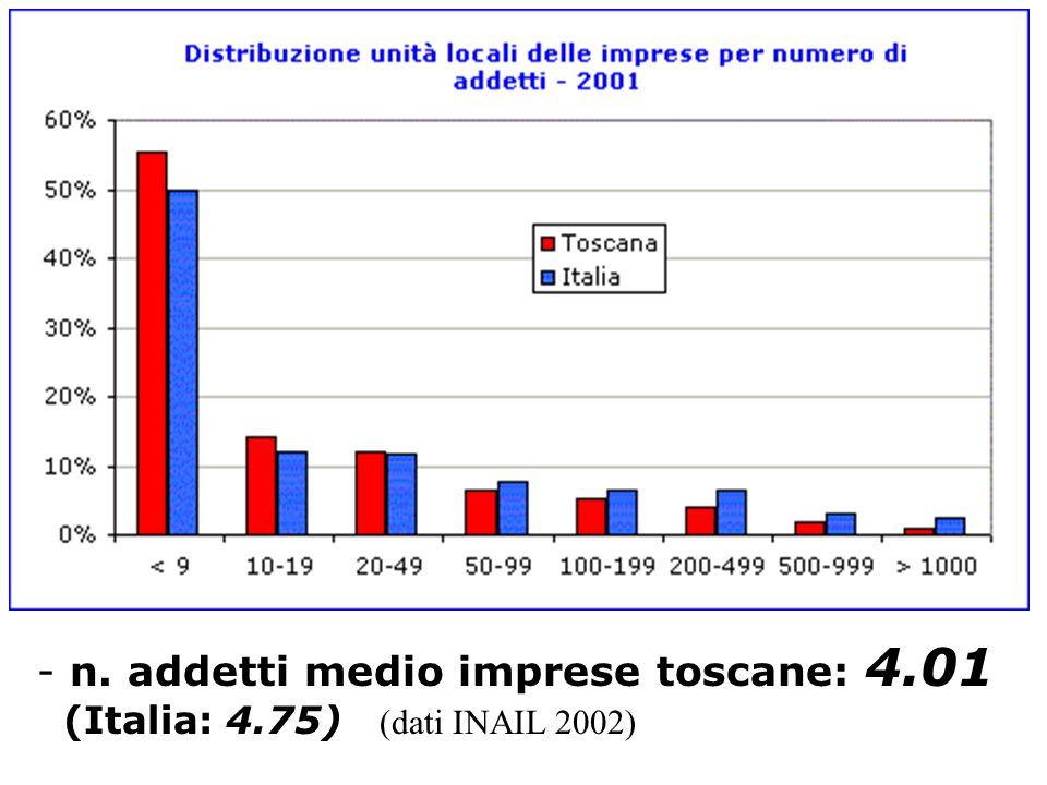 - n. addetti medio imprese toscane: 4.01 (Italia: 4.75) (dati INAIL 2002)