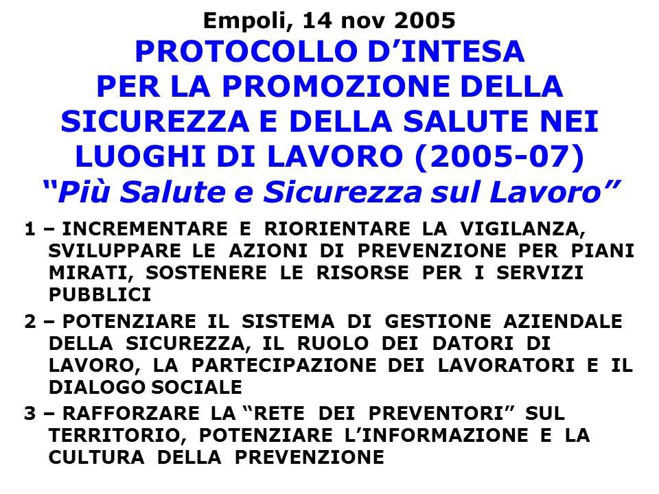 Empoli, 14 nov 2005 PROTOCOLLO DINTESA PER LA PROMOZIONE DELLA SICUREZZA E DELLA SALUTE NEI LUOGHI DI LAVORO (2005-07) Più Salute e Sicurezza sul Lavoro 1 – INCREMENTARE E RIORIENTARE LA VIGILANZA, SVILUPPARE LE AZIONI DI PREVENZIONE PER PIANI MIRATI, SOSTENERE LE RISORSE PER I SERVIZI PUBBLICI 2 – POTENZIARE IL SISTEMA DI GESTIONE AZIENDALE DELLA SICUREZZA, IL RUOLO DEI DATORI DI LAVORO, LA PARTECIPAZIONE DEI LAVORATORI E IL DIALOGO SOCIALE 3 – RAFFORZARE LA RETE DEI PREVENTORI SUL TERRITORIO, POTENZIARE LINFORMAZIONE E LA CULTURA DELLA PREVENZIONE