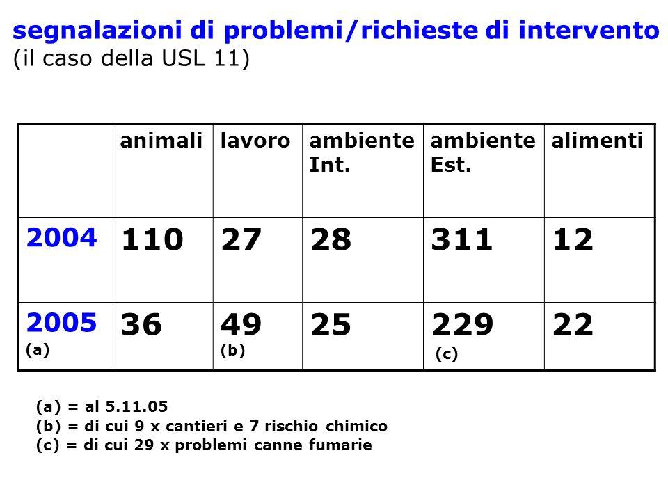 segnalazioni di problemi/richieste di intervento (il caso della USL 11) animalilavoroambiente Int. ambiente Est. alimenti 2004 110272831112 2005 (a) 3