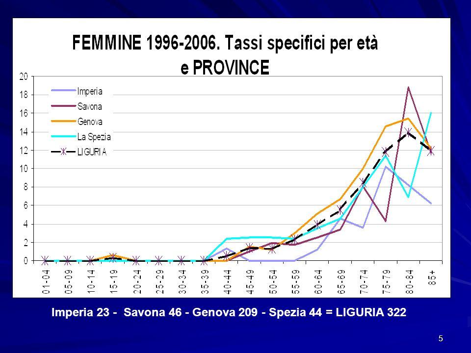 5 Imperia 23 - Savona 46 - Genova 209 - Spezia 44 = LIGURIA 322