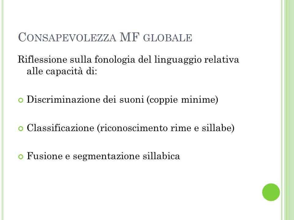 C ONSAPEVOLEZZA MF GLOBALE Riflessione sulla fonologia del linguaggio relativa alle capacità di: Discriminazione dei suoni (coppie minime) Classificaz