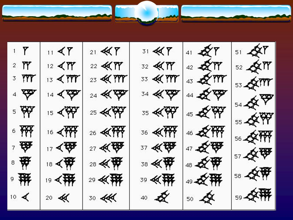 COME LI SCRIVEVANO?! I Sumeri, per scrivere i numeri, usavano soltanto due simboli a forma di cuneo, uno verticale rappresentava il numero 1 ed una ri