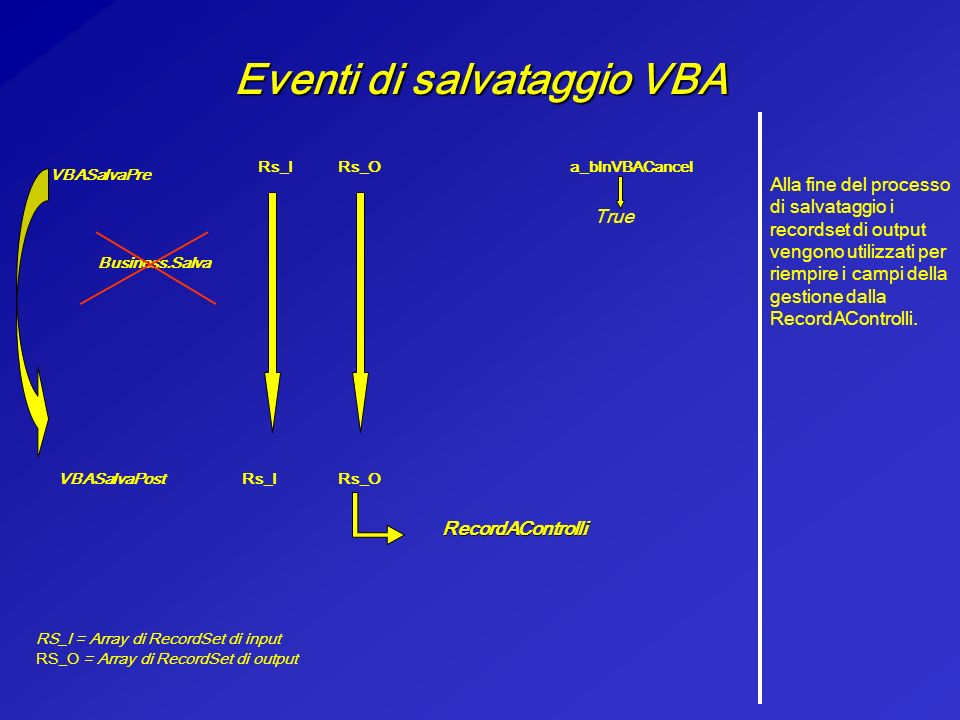 Eventi di salvataggio VBA Lasciando invece inalterato il parametro a_blnVBACancel (a_blnVBACancel = false) lo user esegue il salva standard dopo levento VBASalvaPre… VBASalvaPre Rs_IRs_Oa_blnVBACancel RS_I = Array di RecordSet di input RS_O = Array di RecordSet di output False Business.Salva