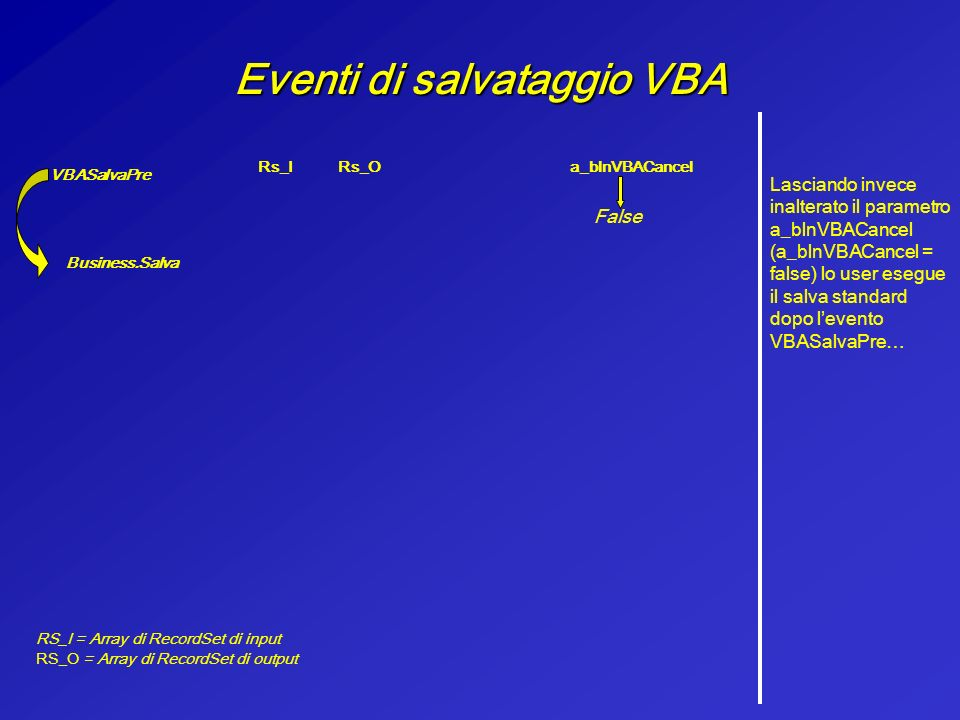 Eventi di salvataggio VBA … e i recordset di input vengono utilizzati dal salva standard del business che si occupa di ricreare i recordset di Output VBASalvaPre Rs_IRs_Oa_blnVBACancel RS_I = Array di RecordSet di input RS_O = Array di RecordSet di output False Business.Salva
