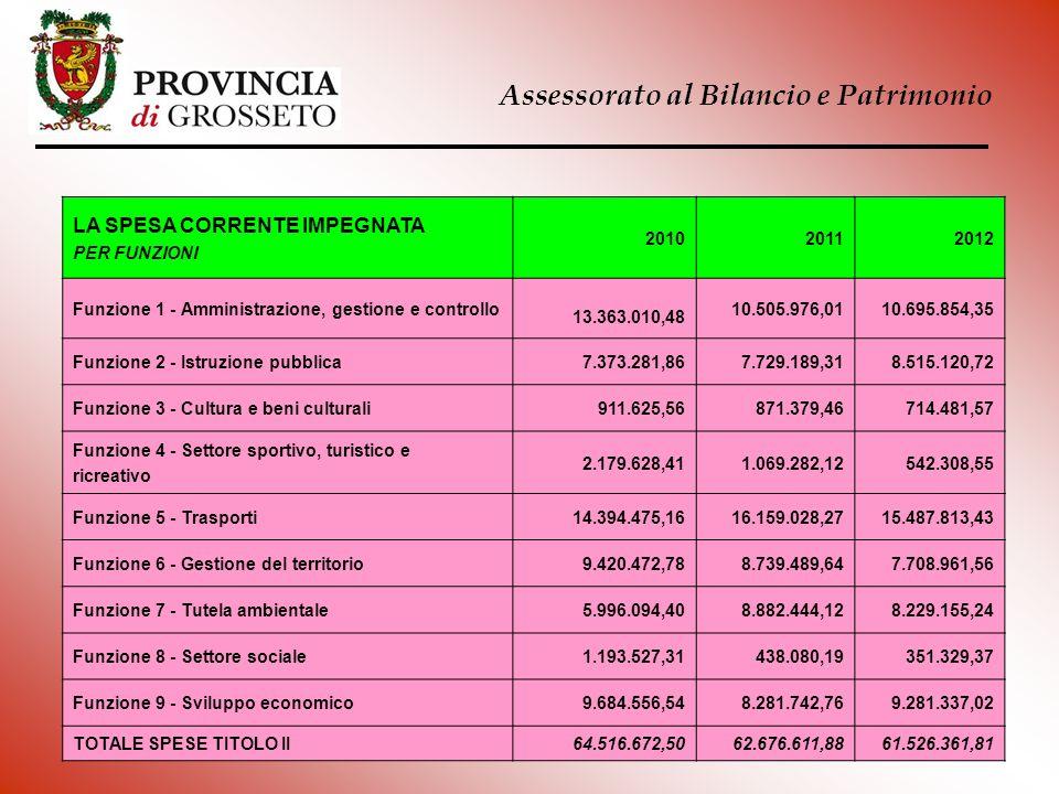 Assessorato al Bilancio e Patrimonio LA SPESA CORRENTE IMPEGNATA PER FUNZIONI 201020112012 Funzione 1 - Amministrazione, gestione e controllo 13.363.0