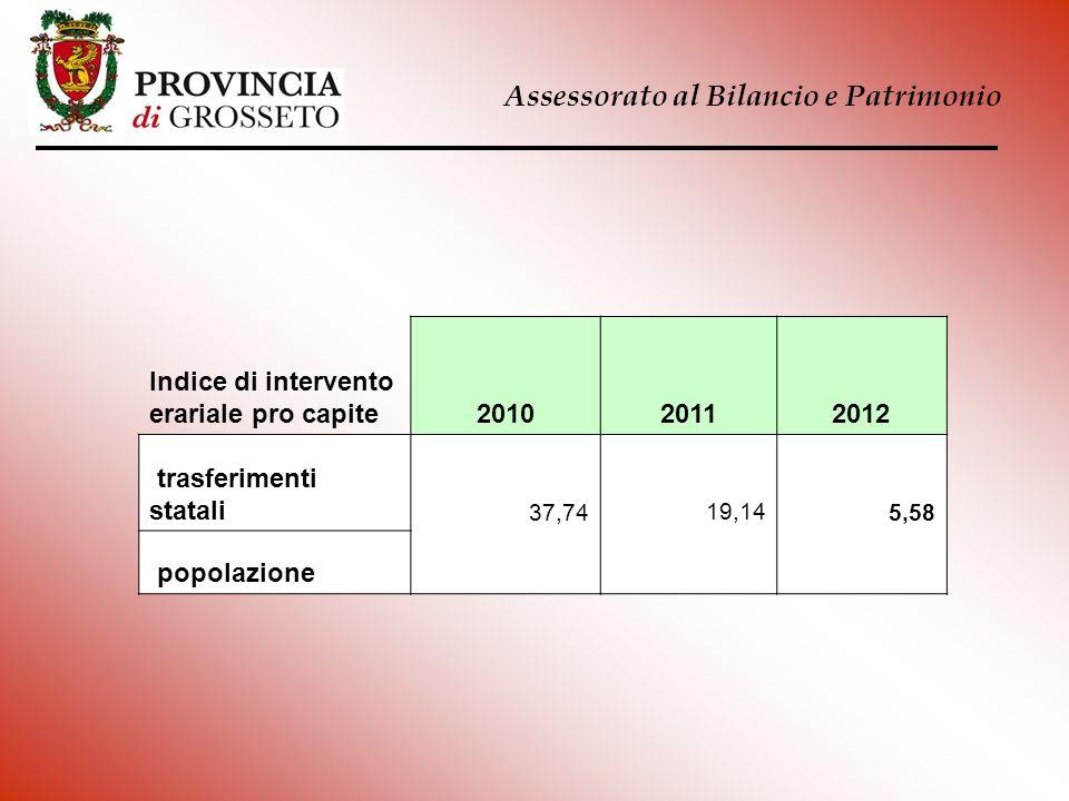 Assessorato al Bilancio e Patrimonio Indice di intervento erariale pro capite201020112012 trasferimenti statali 37,7419,145,58 popolazione