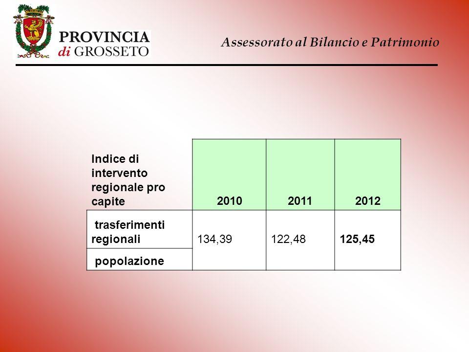 Assessorato al Bilancio e Patrimonio Indice di intervento regionale pro capite201020112012 trasferimenti regionali134,39122,48125,45 popolazione