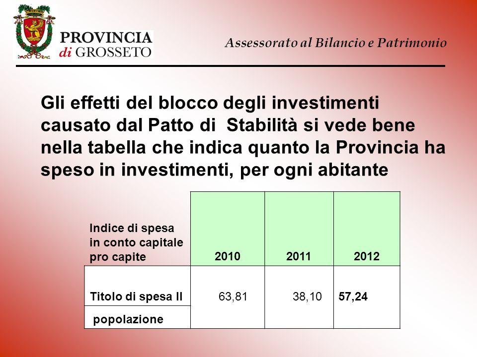 Assessorato al Bilancio e Patrimonio Indice di spesa in conto capitale pro capite201020112012 Titolo di spesa II 63,81 38,1057,24 popolazione Gli effe