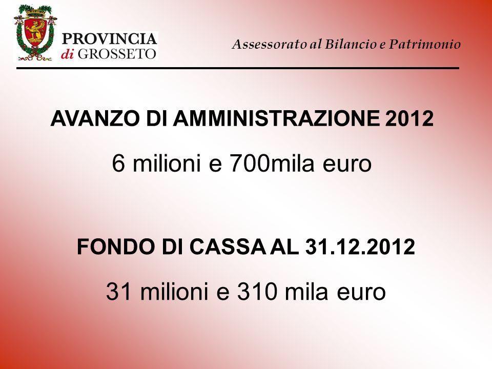 Assessorato al Bilancio e Patrimonio AVANZO DI AMMINISTRAZIONE 2012 6 milioni e 700mila euro FONDO DI CASSA AL 31.12.2012 31 milioni e 310 mila euro