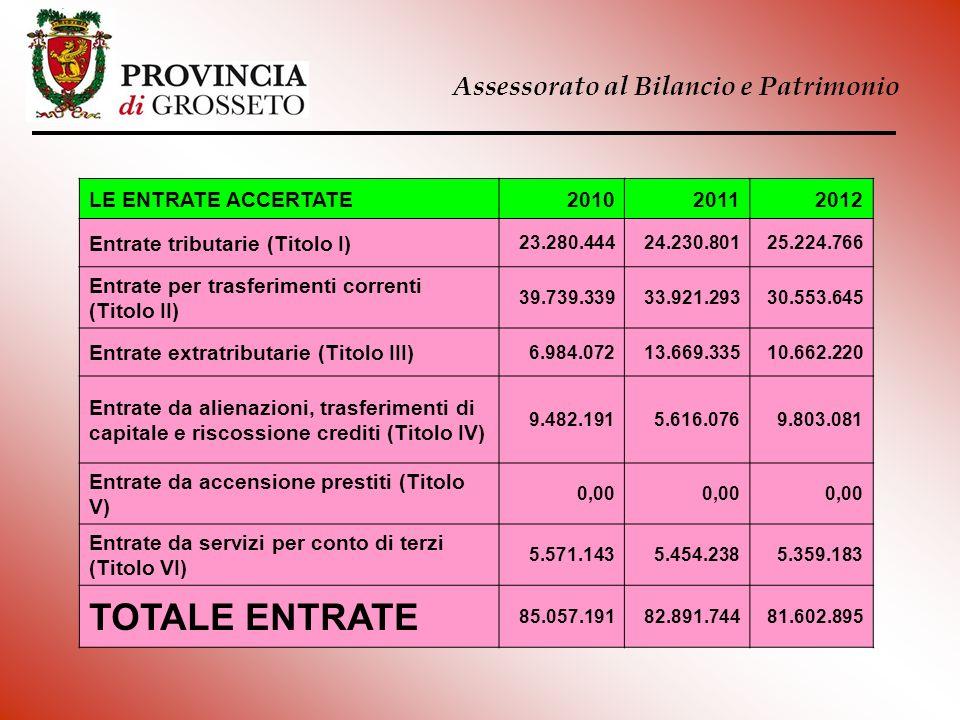 Assessorato al Bilancio e Patrimonio LE ENTRATE ACCERTATE201020112012 Entrate tributarie (Titolo I) 23.280.44424.230.80125.224.766 Entrate per trasfer