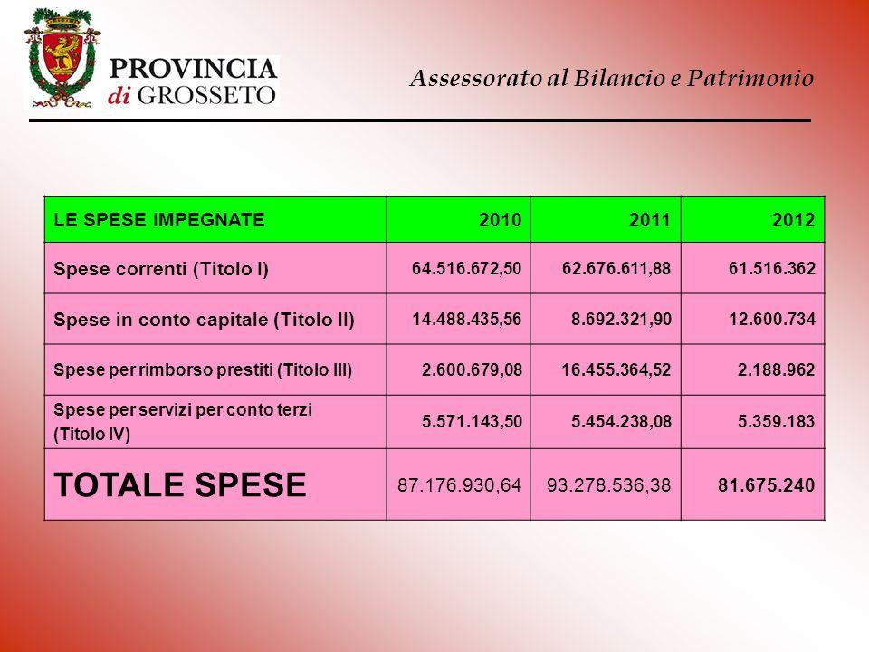 Assessorato al Bilancio e Patrimonio LE SPESE IMPEGNATE201020112012 Spese correnti (Titolo I) 64.516.672,5062.676.611,8861.516.362 Spese in conto capi