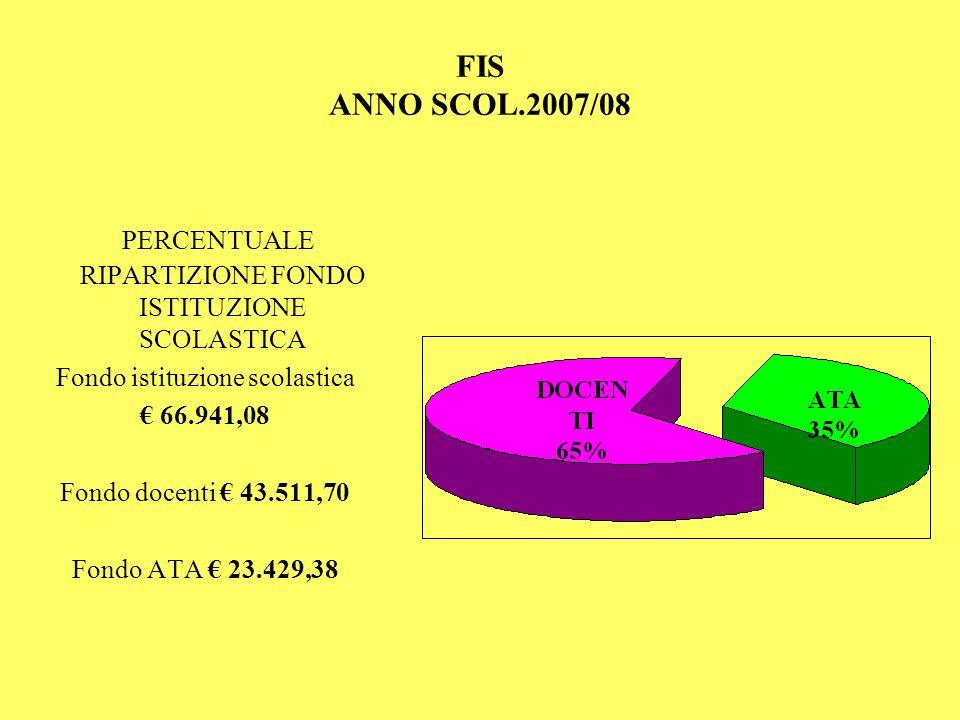 FIS ANNO SCOL.2007/08 PERCENTUALE RIPARTIZIONE FONDO ISTITUZIONE SCOLASTICA Fondo istituzione scolastica 66.941,08 Fondo docenti 43.511,70 Fondo ATA 2