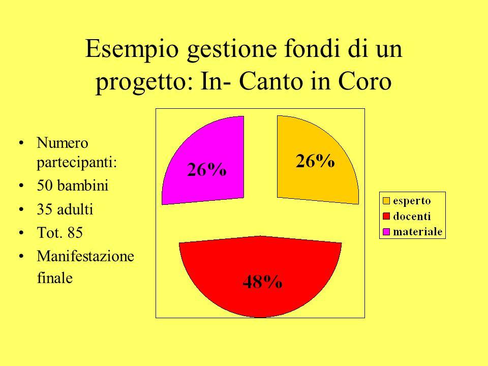 Esempio gestione fondi di un progetto: In- Canto in Coro Numero partecipanti: 50 bambini 35 adulti Tot. 85 Manifestazione finale
