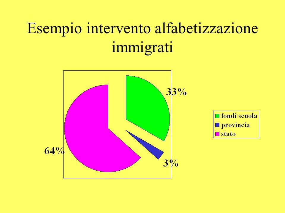 Esempio intervento alfabetizzazione immigrati