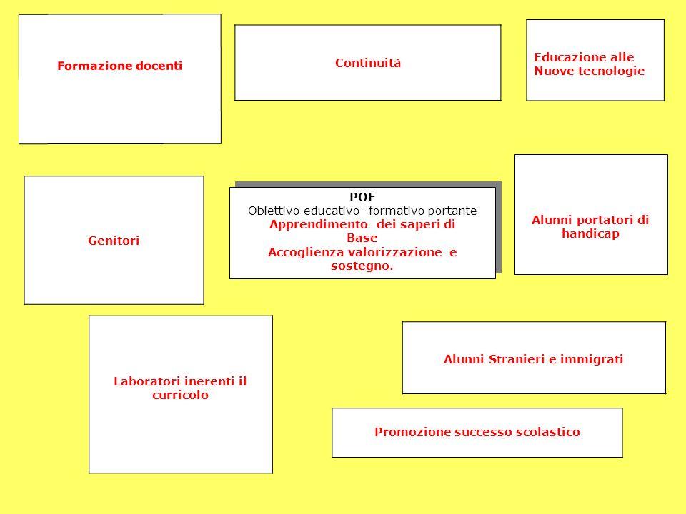 POF Obiettivo educativo- formativo portante Apprendimento dei saperi di Base Accoglienza valorizzazione e sostegno. POF Obiettivo educativo- formativo