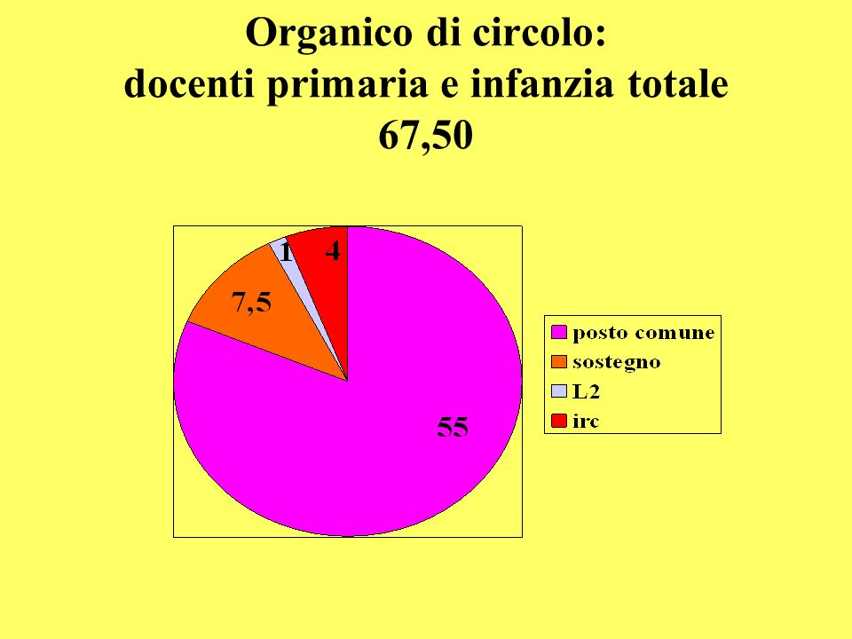 Organico di circolo: docenti primaria e infanzia totale 67,50