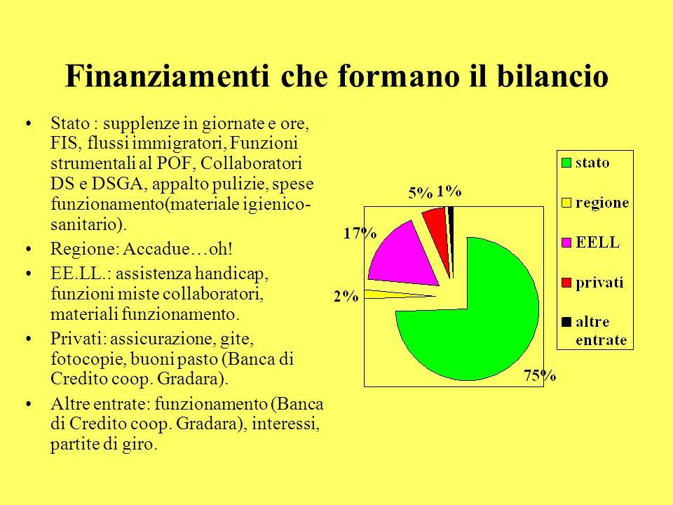 Finanziamenti che formano il bilancio Stato : supplenze in giornate e ore, FIS, flussi immigratori, Funzioni strumentali al POF, Collaboratori DS e DS