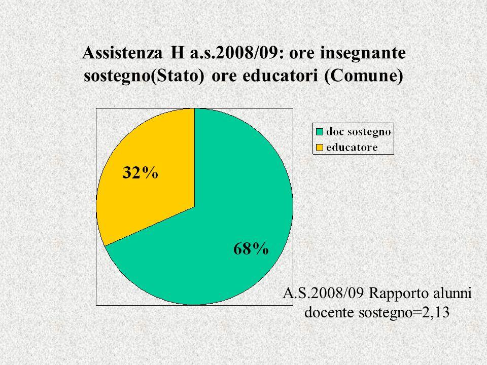 Assistenza H a.s.2008/09: ore insegnante sostegno(Stato) ore educatori (Comune) A.S.2008/09 Rapporto alunni docente sostegno=2,13