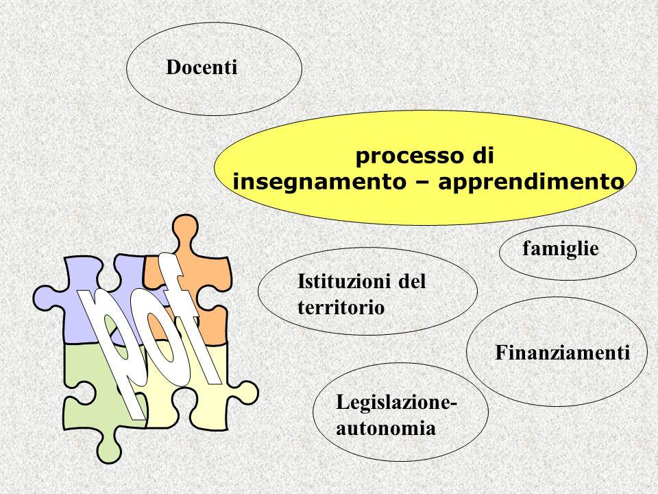 processo di insegnamento – apprendimento famiglie Docenti Istituzioni del territorio Finanziamenti Legislazione- autonomia