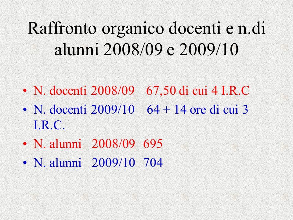 Raffronto organico docenti e n.di alunni 2008/09 e 2009/10 N.