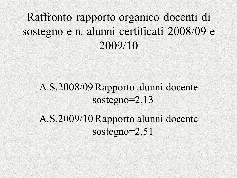 Raffronto rapporto organico docenti di sostegno e n.