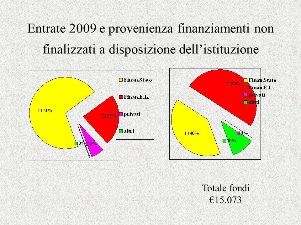 Entrate 2009 e provenienza finanziamenti non finalizzati a disposizione dellistituzione Totale fondi 15.073