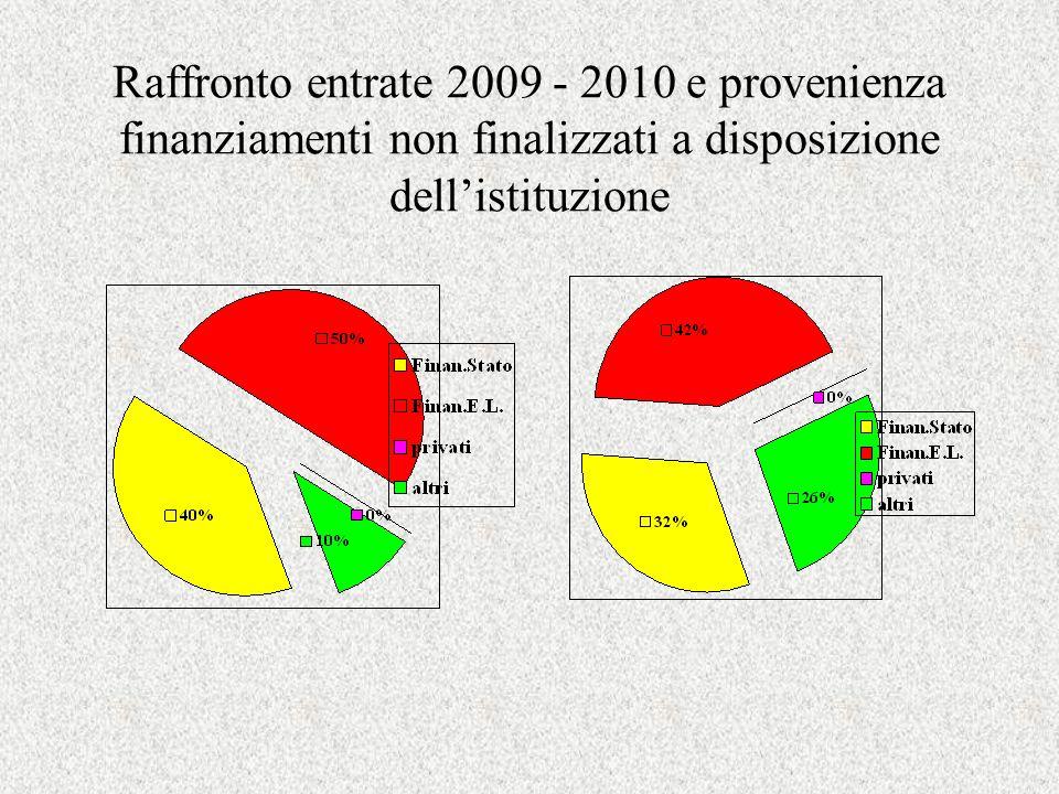 Raffronto entrate 2009 - 2010 e provenienza finanziamenti non finalizzati a disposizione dellistituzione