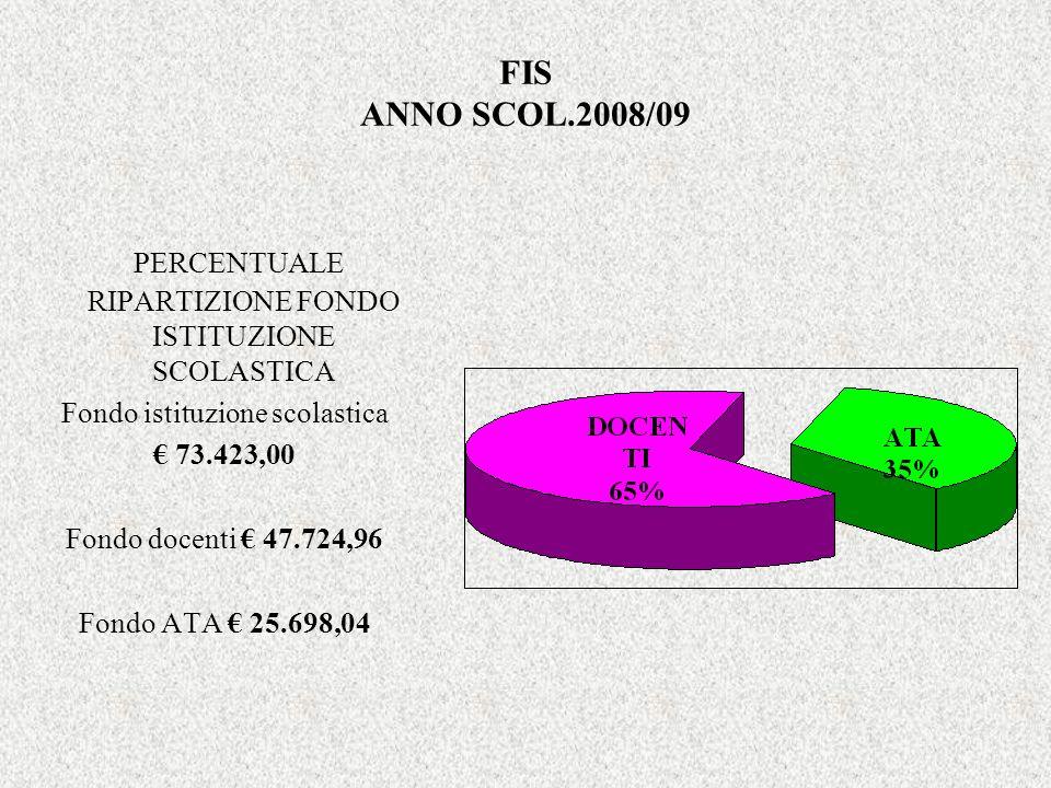 FIS ANNO SCOL.2008/09 PERCENTUALE RIPARTIZIONE FONDO ISTITUZIONE SCOLASTICA Fondo istituzione scolastica 73.423,00 Fondo docenti 47.724,96 Fondo ATA 25.698,04