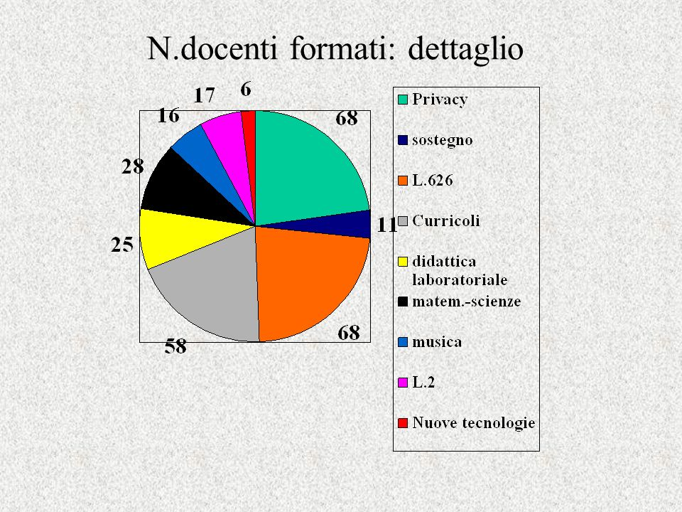 N.docenti formati: dettaglio