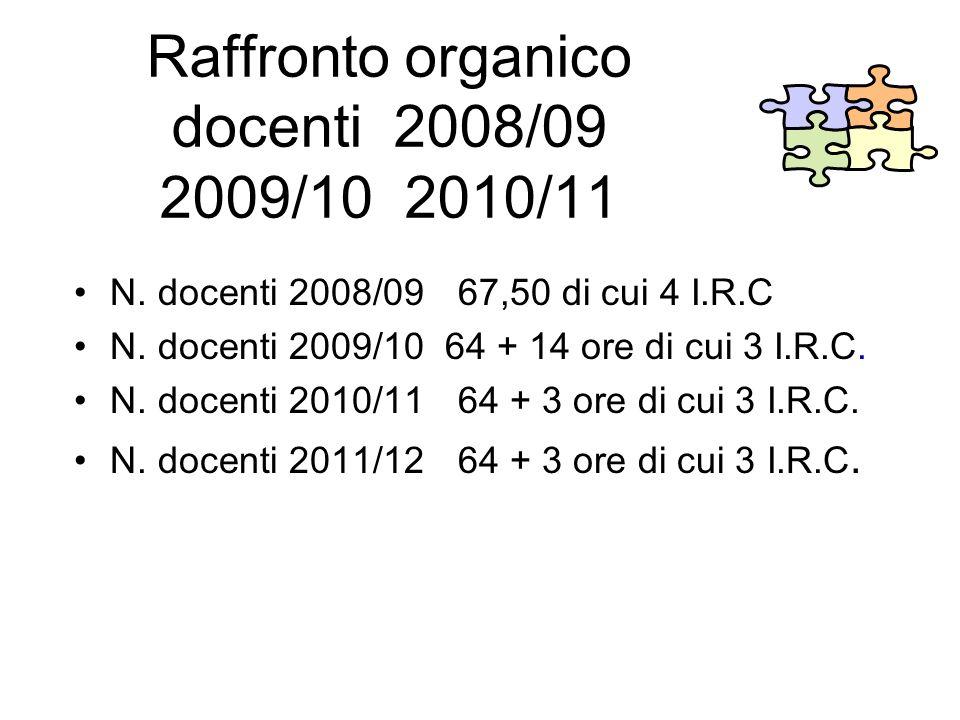 Raffronto organico docenti 2008/09 2009/10 2010/11 N. docenti 2008/09 67,50 di cui 4 I.R.C N. docenti 2009/10 64 + 14 ore di cui 3 I.R.C. N. docenti 2