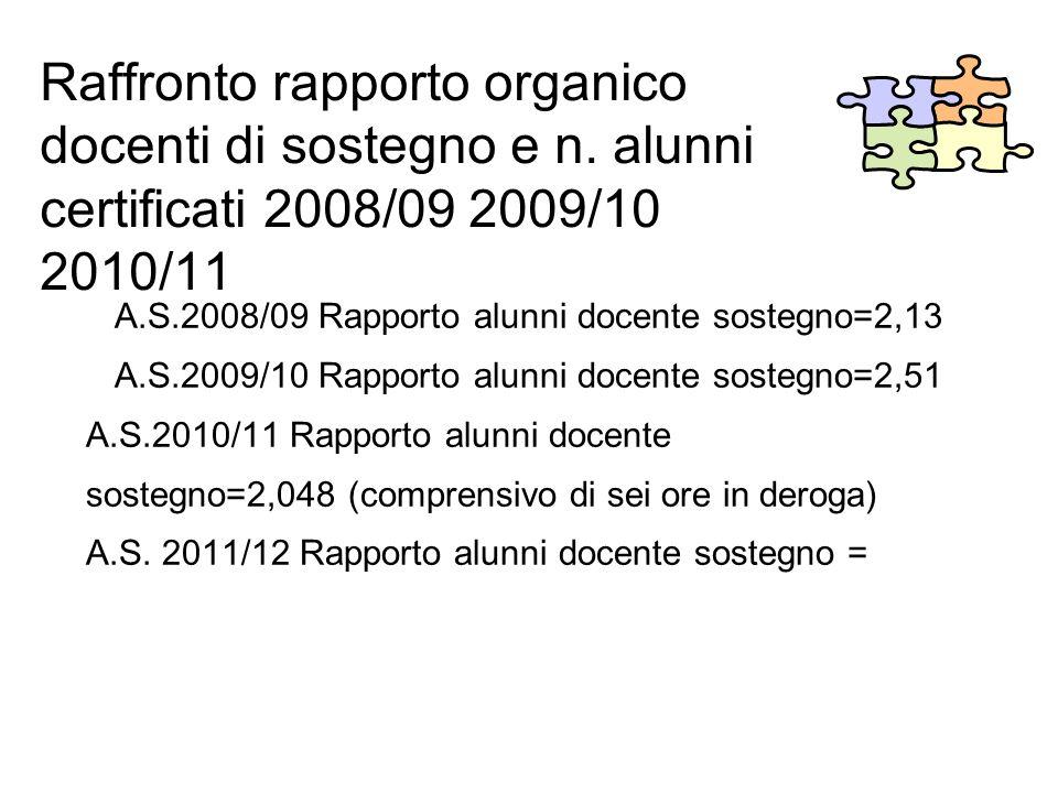 Raffronto rapporto organico docenti di sostegno e n. alunni certificati 2008/09 2009/10 2010/11 A.S.2008/09 Rapporto alunni docente sostegno=2,13 A.S.